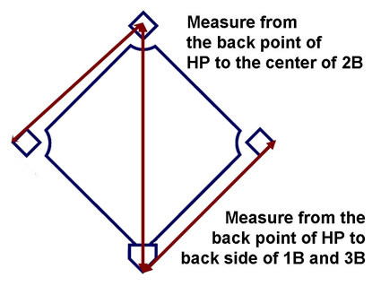 find your baseball field diagram measurement and specification here